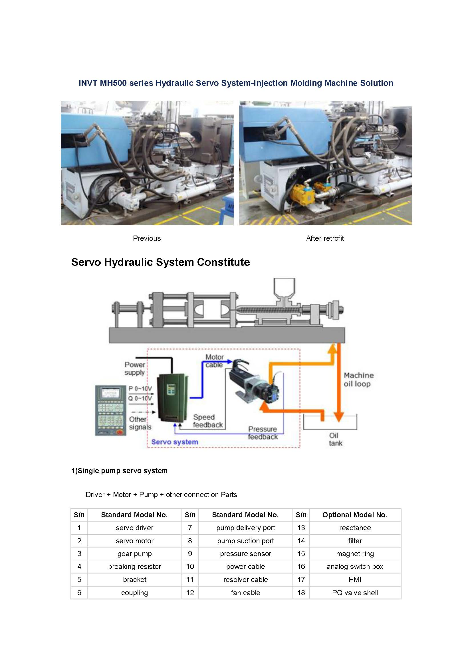 INVT MH500 series Hydraulic Servo System-Injection Molding Machine Solution
